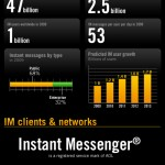 instant_messenger_facts